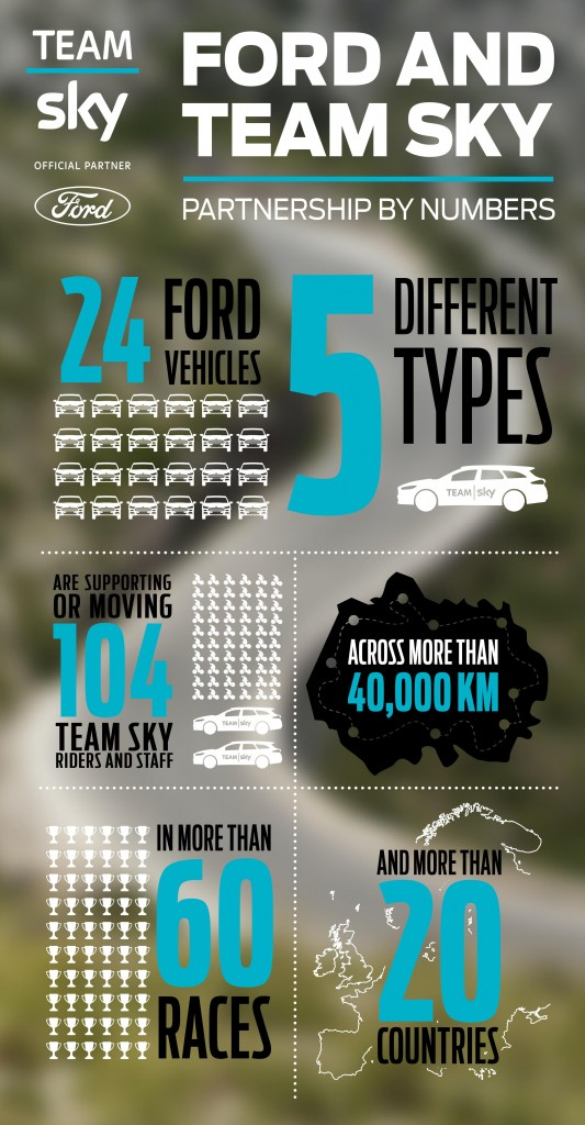 FordSky_infographic